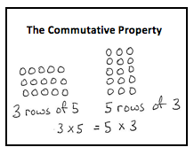 math module1  properties of multiplication and division